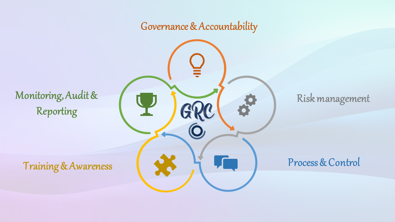 GRC: La tecnologia a supporto della gestione aziendale